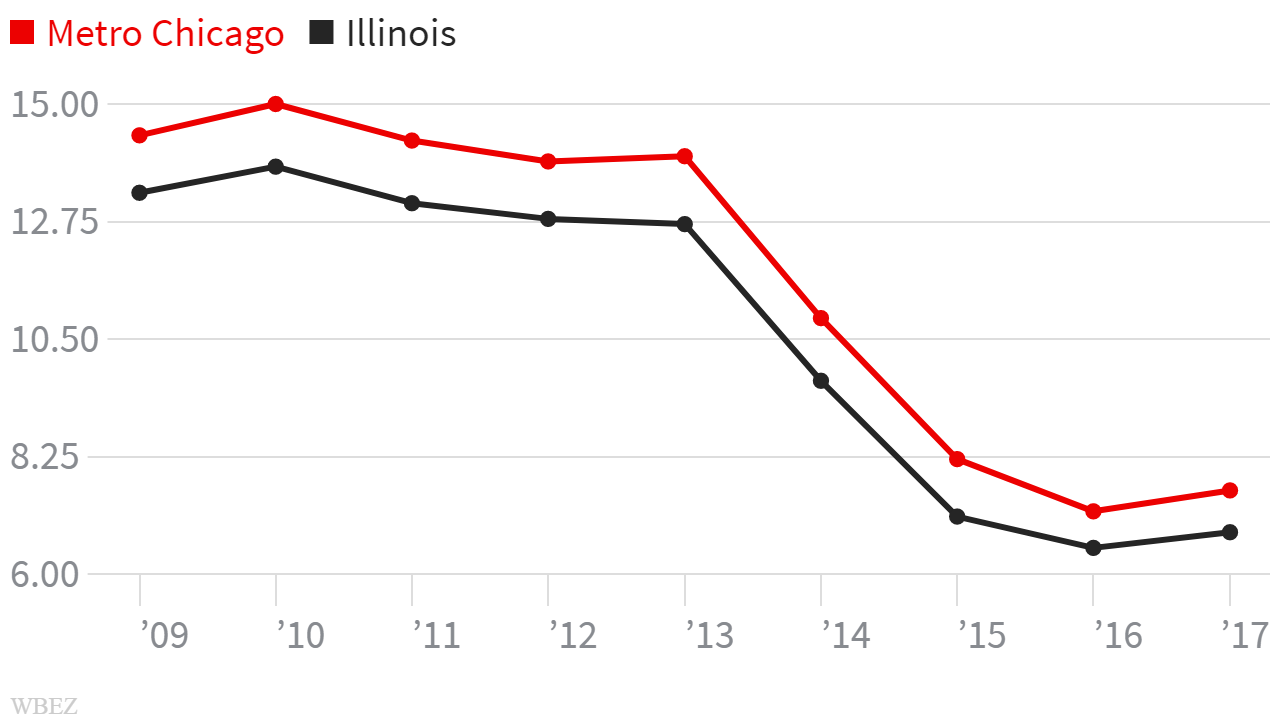 After passage of the Affordable Care Act in 2010, the percentage of uninsured residents in Chicago and Illinois declined dramatically until 2017, according to the latest American Community Survey estimates released Thursday by the U.S. Census Bureau. (WBEZ)