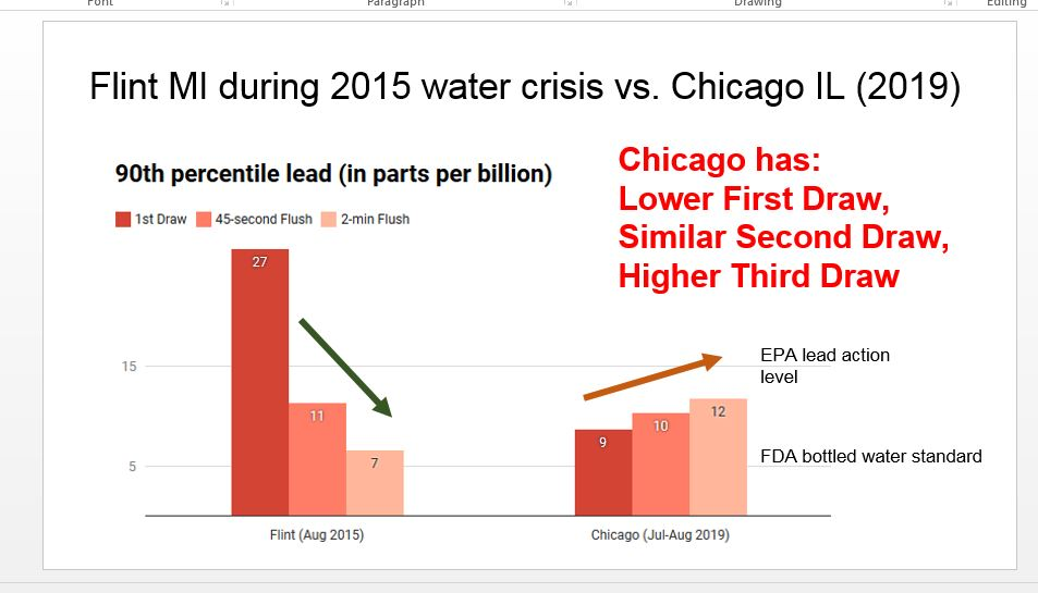 Chicago Water Chart