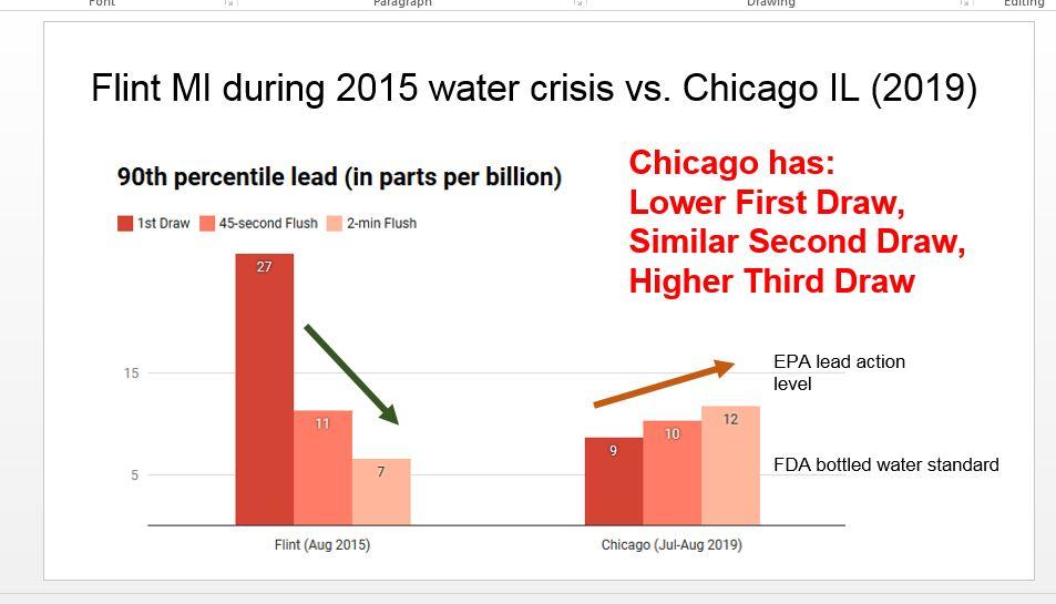 Chicago Water Chart