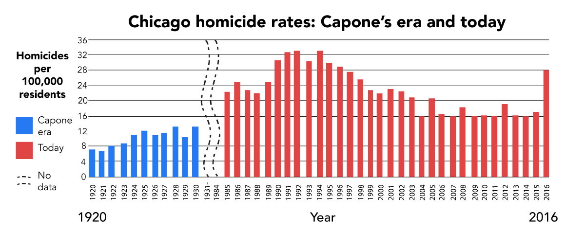 1920-1930 data from Chicago Crime Commission bulletins and the Illinois Crime Survey, cross-referenced with selected figures from the Chicago Historical Homicide Project database. 1985-2016 data from Chicago Police Department annual reports and FBI Uniform Crime Reports. Thanks to the University of Chicago Crime Lab for consultation on 2006-2016 figures.