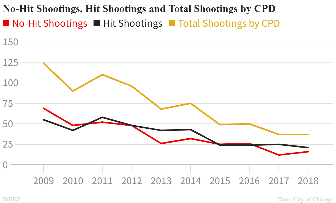 cpd shootings graph 2