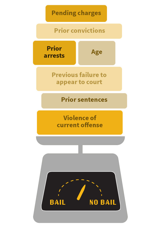 A scale weighing considerations used by the Public Safety Assessment when deciding whether to set bail