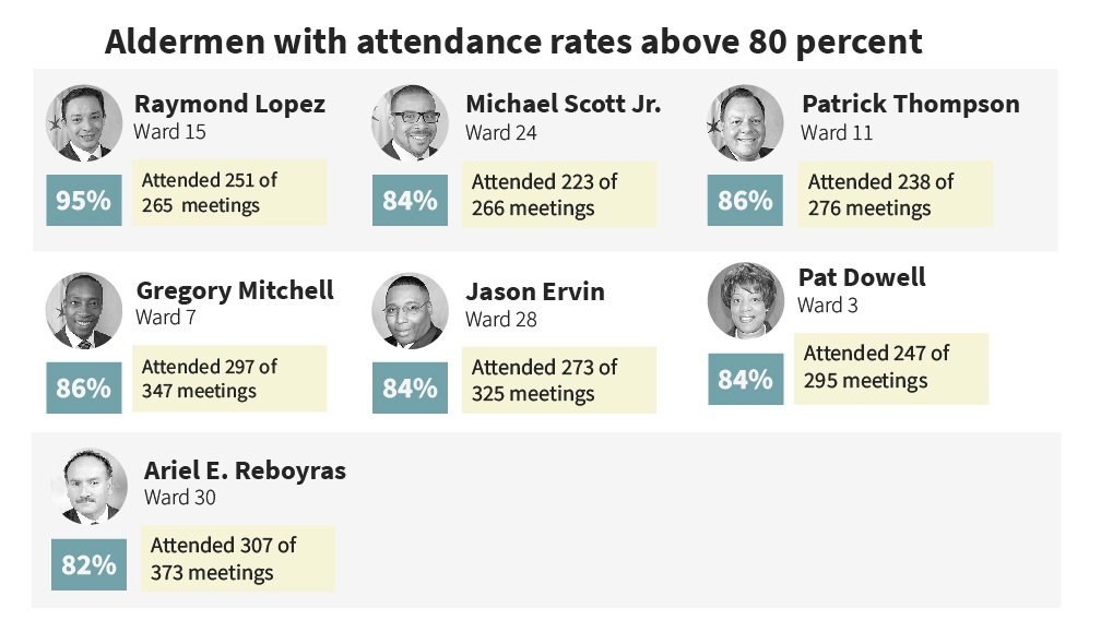 Aldermen with attendance rates above 80 percent