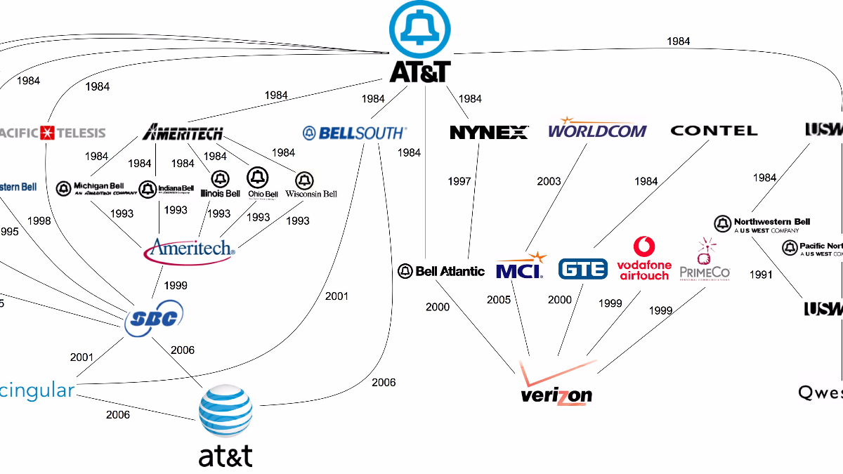 Big media companies and their many brands in one chart wbez nvjuhfo Image collections