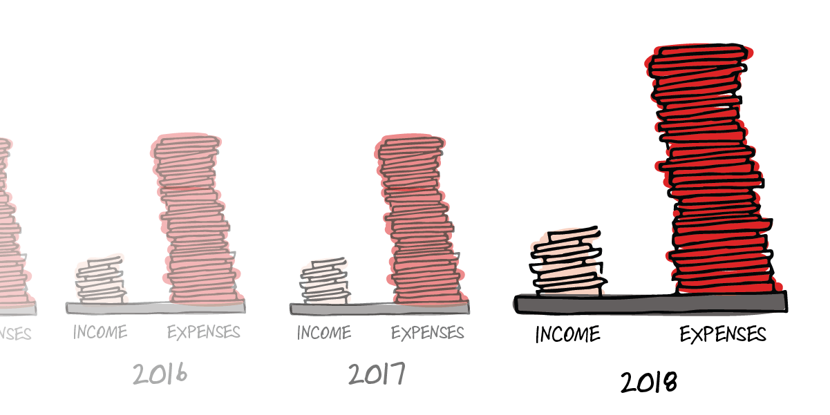 Two piles. One is labeled expenses and the other income. The expenses pile is much higher. This pattern is repeated over the years.