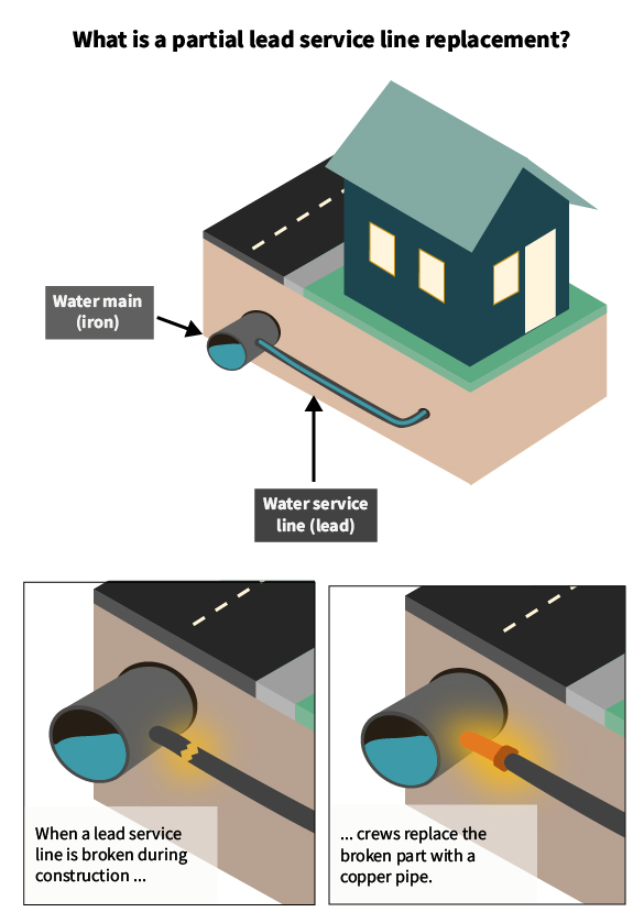 An illustration showing how the lead service line is attached to both the water main, which runs under the main road, and the house. After this panel, two panels show a pipe broken and then replaced with a copper pipe.
