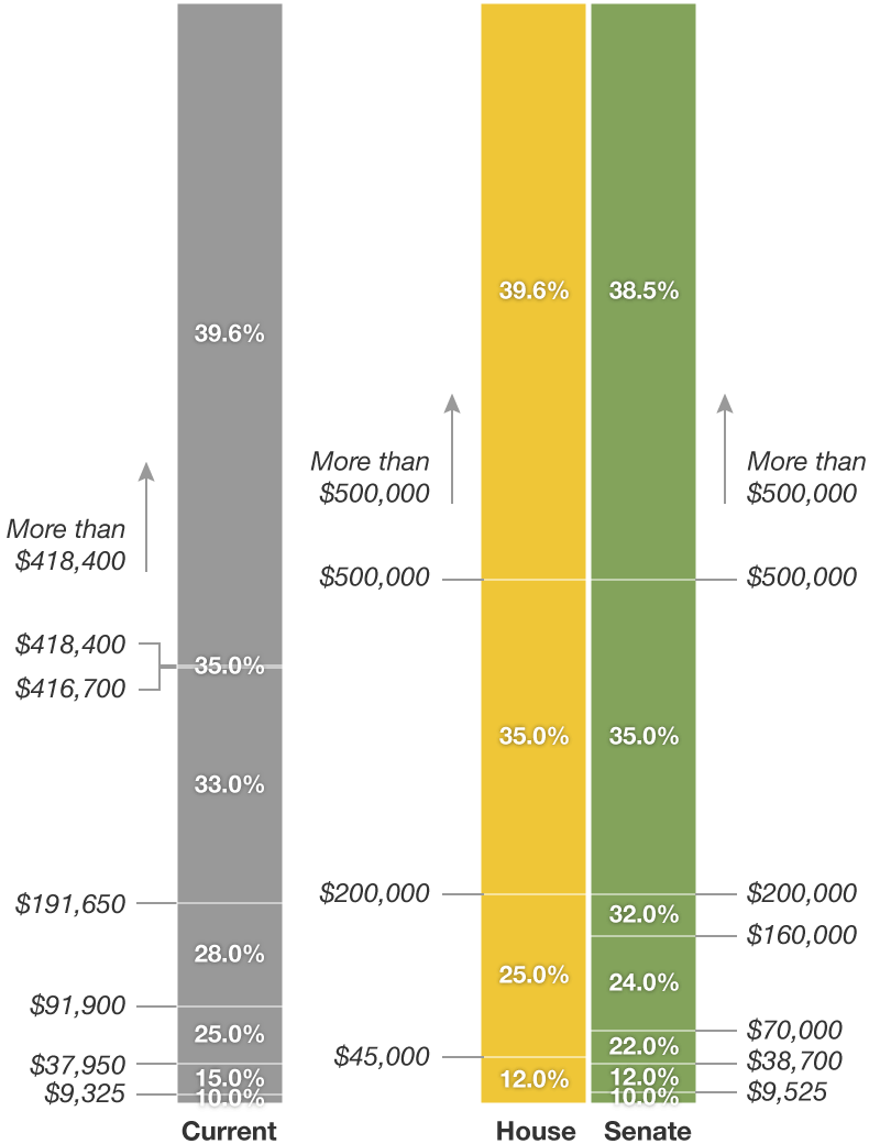 Chart how the republican tax overhaul would affect you wbez geenschuldenfo Choice Image