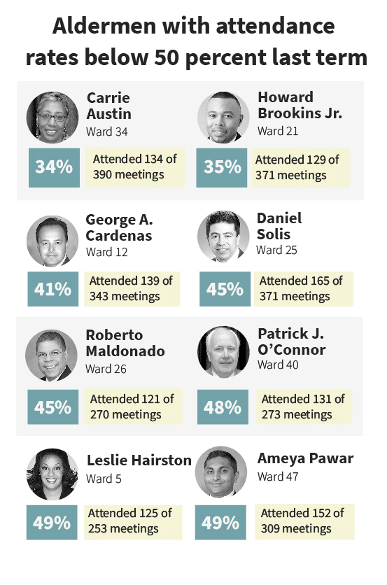 Aldermen with attendance rates below 50 percent
