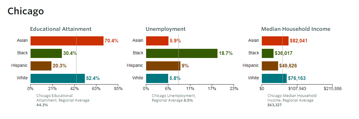 This chart made available by the Chicago Metropolitan Agency for Planning illustrates disparities in chicago as measured by education, employment, and income. 'Our region as a whole simply cannot thrive when so many people and places are left behind,' CMAP says. (Notes: Educational attainment refers to the percent of residents ages 25 and over with an associate's degree or higher. Employment rates refer to residents 16 and over. Source: Chicago Metropolitan Agency for Planning analysis of American Community Survey Data, 1-year estimates 2016 and 5-year estimates, 2012-16.)