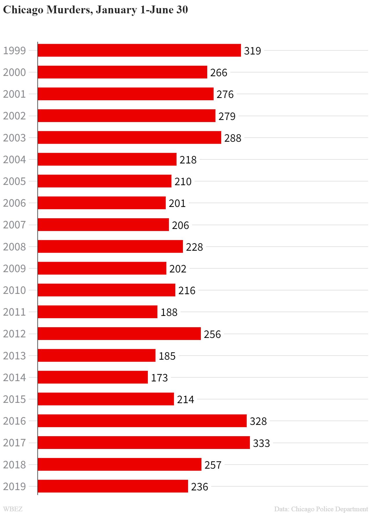cpd murder numbers