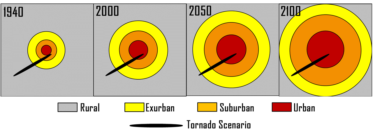 As the city expands and suburban and exurban areas become more heavily populated, the probability that a storm path would inflict great damage and loss of life in the Chicago area increases. (Source: Strader and Ashley 2015.)