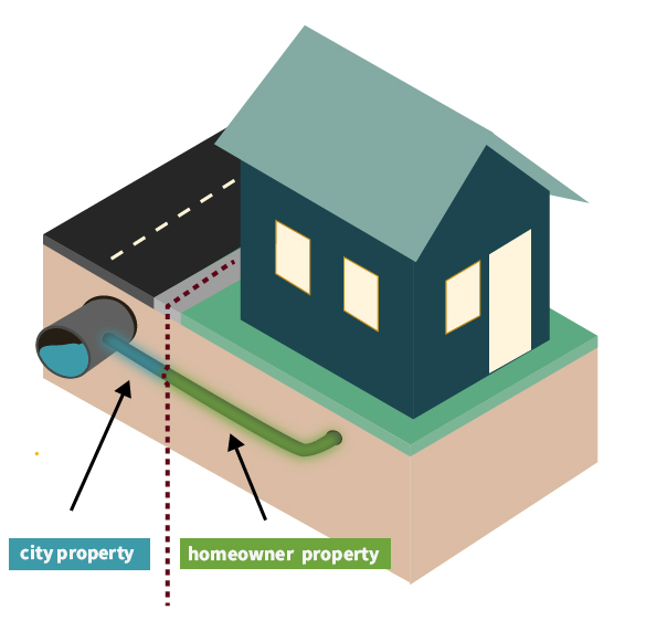 An illustration showing how city property differs from the homeowner property when it comes to the water service line.